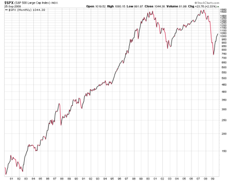 S and P nominal