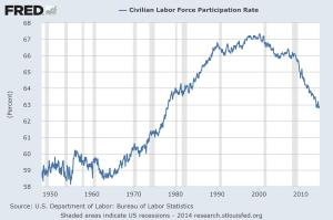 civilian labor force participation