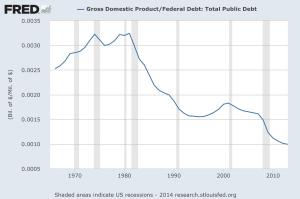 gdp:debt